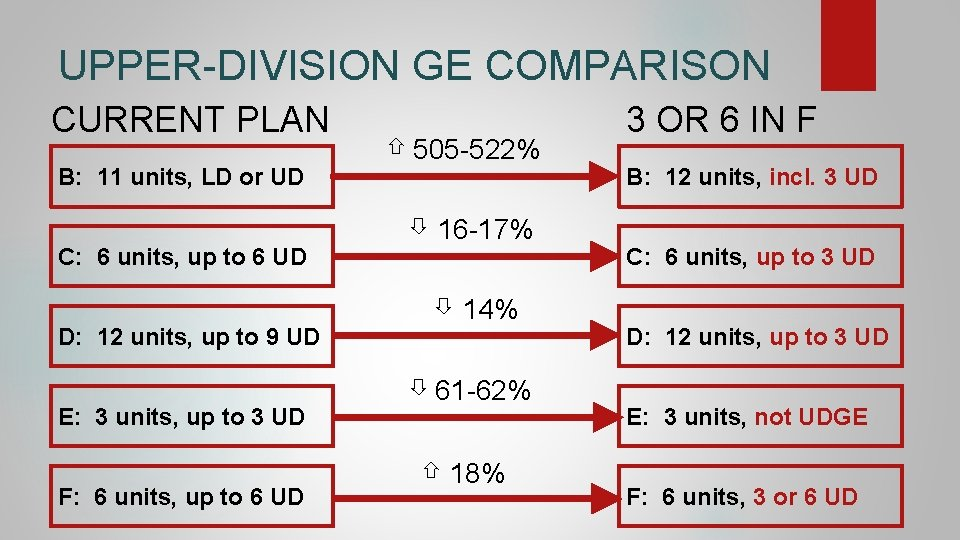 UPPER-DIVISION GE COMPARISON CURRENT PLAN B: 11 units, LD or UD C: 6 units,