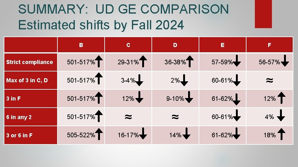 SUMMARY: UD GE COMPARISON Estimated shifts by Fall 2024 B C D E F