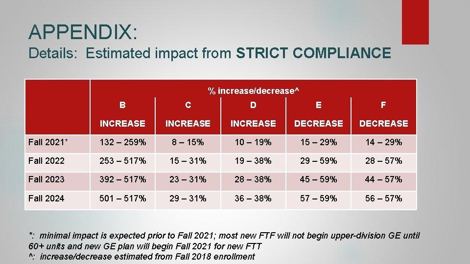 APPENDIX: Details: Estimated impact from STRICT COMPLIANCE % increase/decrease^ B C D E F