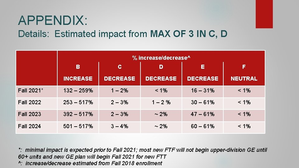 APPENDIX: Details: Estimated impact from MAX OF 3 IN C, D % increase/decrease^ B