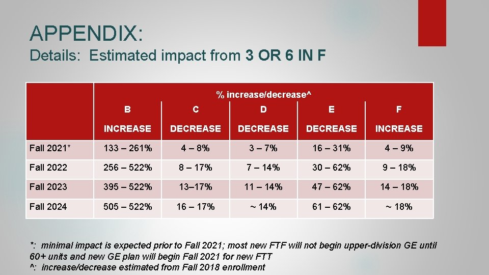 APPENDIX: Details: Estimated impact from 3 OR 6 IN F % increase/decrease^ B C