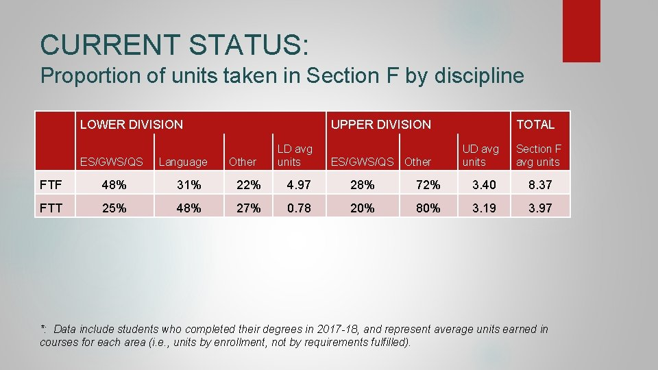 CURRENT STATUS: Proportion of units taken in Section F by discipline LOWER DIVISION ES/GWS/QS