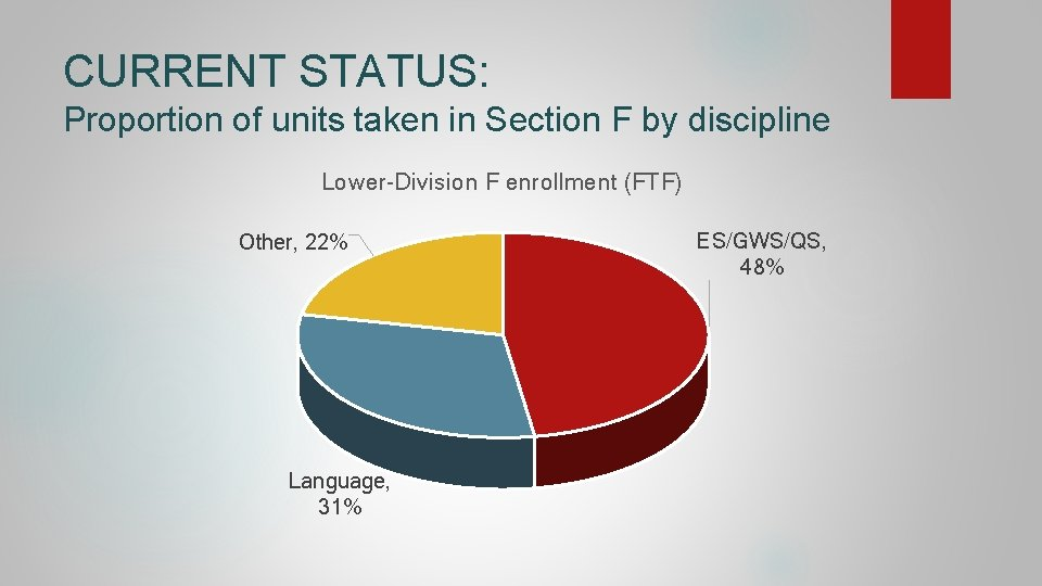 CURRENT STATUS: Proportion of units taken in Section F by discipline Lower-Division F enrollment