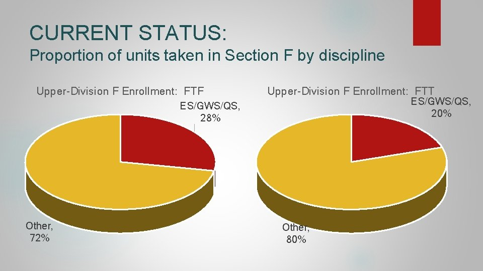 CURRENT STATUS: Proportion of units taken in Section F by discipline Upper-Division F Enrollment: