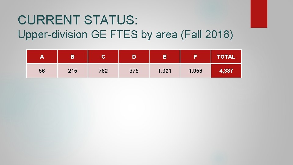 CURRENT STATUS: Upper-division GE FTES by area (Fall 2018) A B C D E