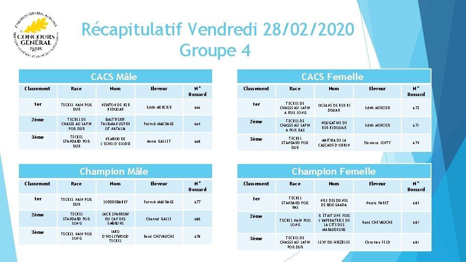 Récapitulatif Vendredi 28/02/2020 Groupe 4 CACS Femelle CACS Mâle Classement Race Nom Eleveur