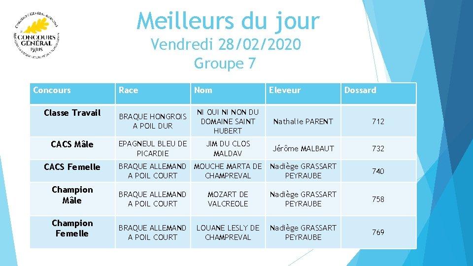 Meilleurs du jour Vendredi 28/02/2020 Groupe 7 Concours Race Nom Eleveur Dossard BRAQUE