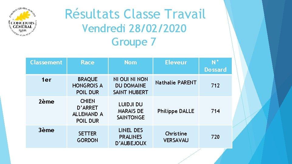 Résultats Classe Travail Vendredi 28/02/2020 Groupe 7 Classement Race Nom 1 er BRAQUE