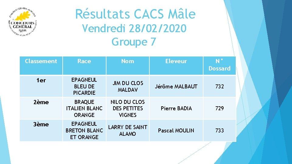 Résultats CACS Mâle Vendredi 28/02/2020 Groupe 7 Classement Race Nom Eleveur N° Dossard