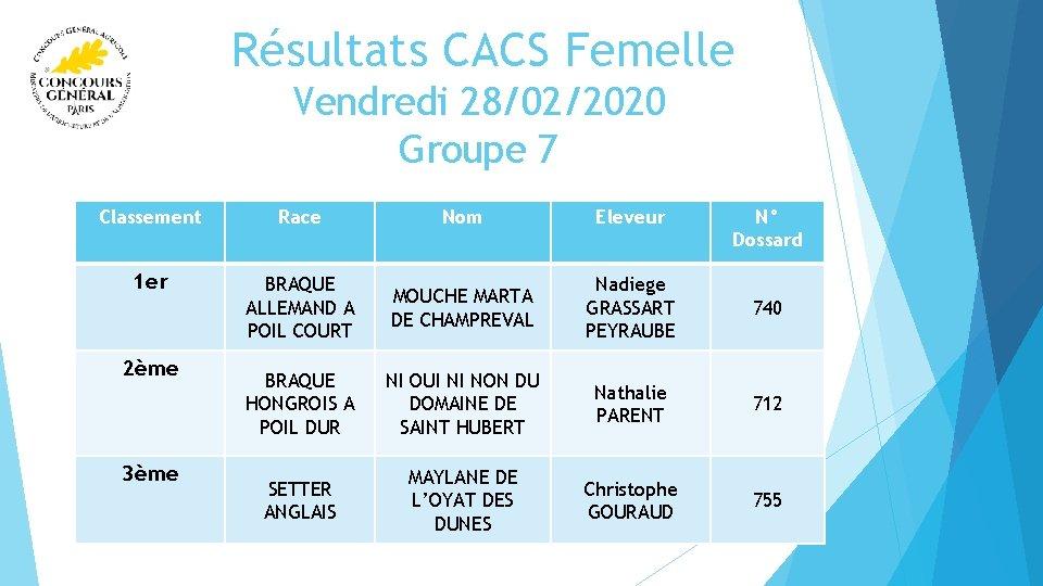 Résultats CACS Femelle Vendredi 28/02/2020 Groupe 7 Classement Race Nom Eleveur 1 er