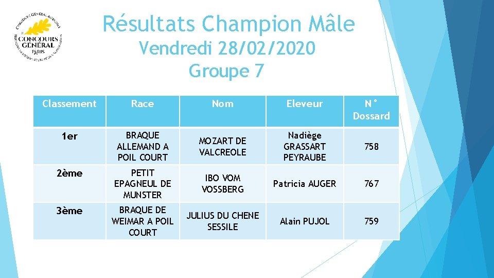 Résultats Champion Mâle Vendredi 28/02/2020 Groupe 7 Classement Race Nom Eleveur N° Dossard