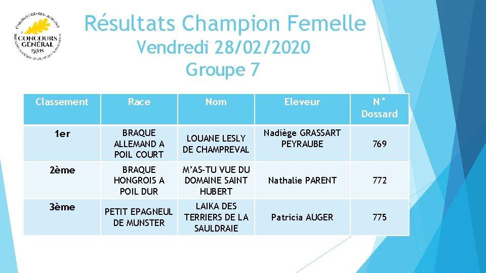 Résultats Champion Femelle Vendredi 28/02/2020 Groupe 7 Classement Race Nom 1 er BRAQUE