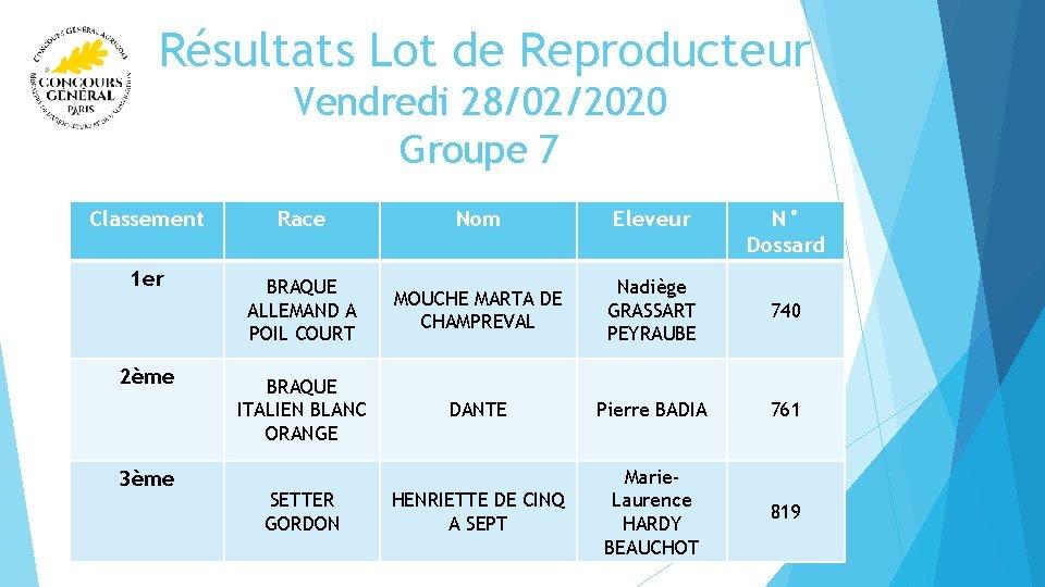 Résultats Lot de Reproducteur Vendredi 28/02/2020 Groupe 7 Classement Race Nom Eleveur 1