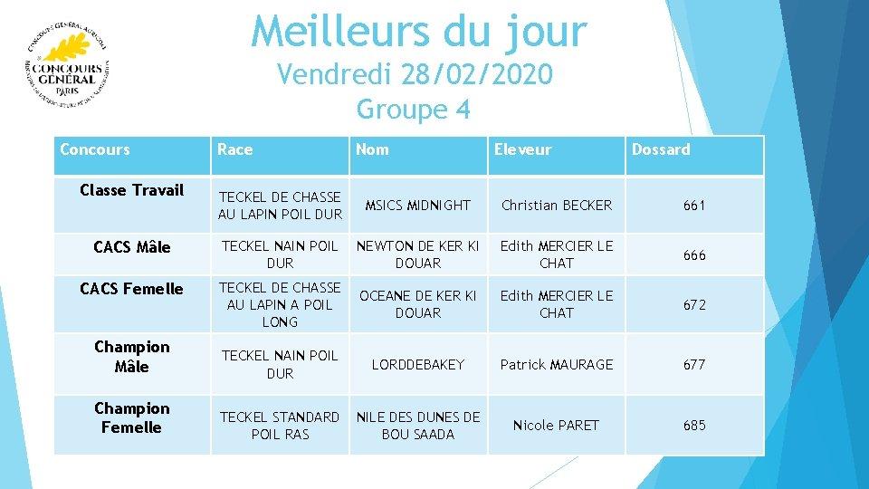 Meilleurs du jour Vendredi 28/02/2020 Groupe 4 Concours Classe Travail Race Nom Eleveur