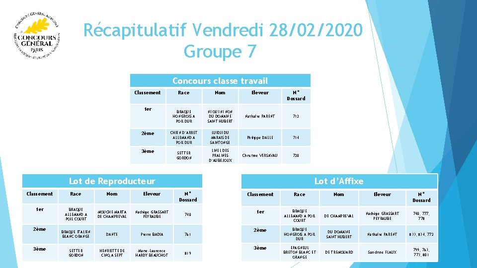 Récapitulatif Vendredi 28/02/2020 Groupe 7 Concours classe travail Classement 1 er 2ème 3ème