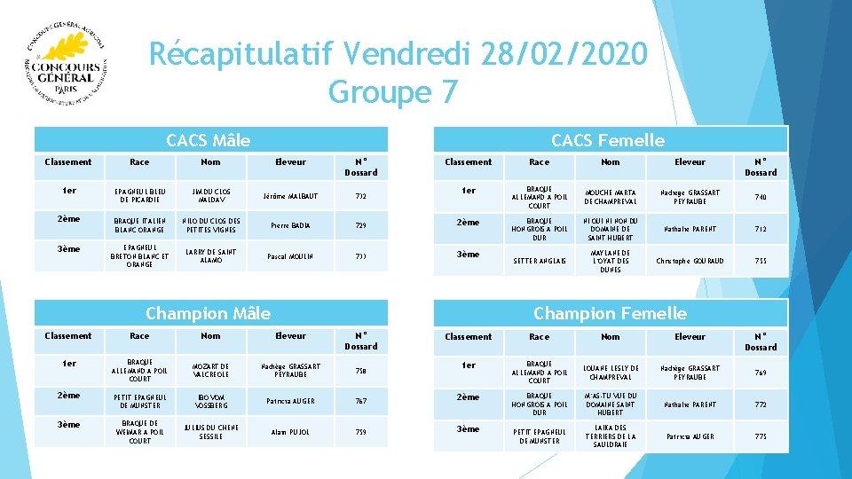 Récapitulatif Vendredi 28/02/2020 Groupe 7 CACS Femelle CACS Mâle Classement Race Nom Eleveur