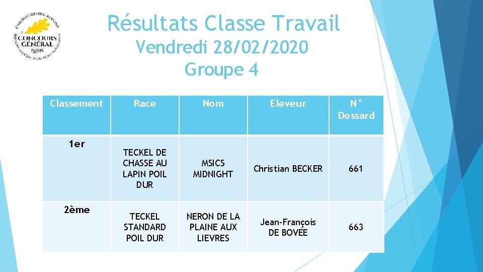 Résultats Classe Travail Vendredi 28/02/2020 Groupe 4 Classement 1 er 2ème Race Nom