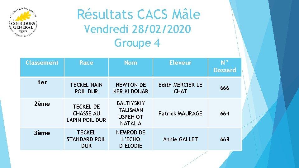 Résultats CACS Mâle Vendredi 28/02/2020 Groupe 4 Classement 1 er 2ème 3ème Race