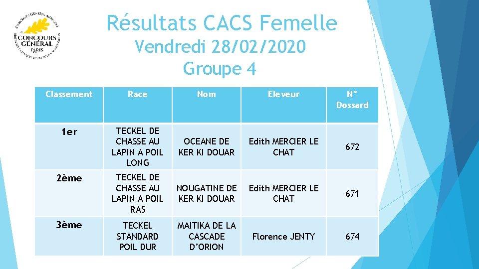 Résultats CACS Femelle Vendredi 28/02/2020 Groupe 4 Classement Race Nom Eleveur 1 er