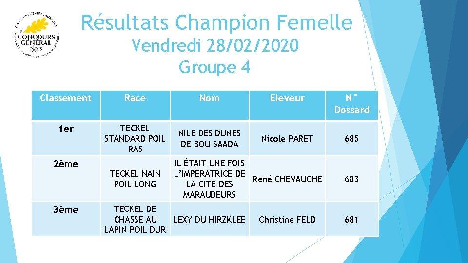 Résultats Champion Femelle Vendredi 28/02/2020 Groupe 4 Classement Race Nom Eleveur N° Dossard