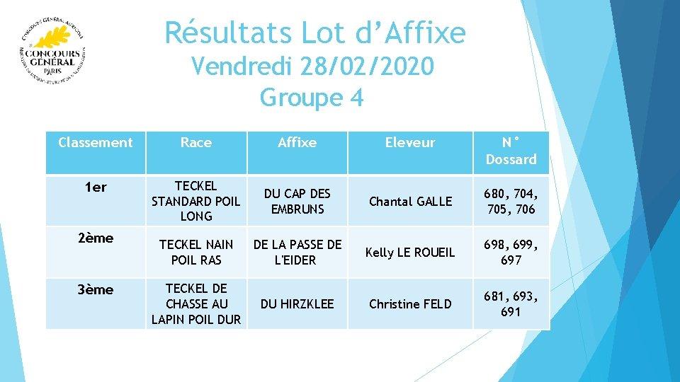 Résultats Lot d'Affixe Vendredi 28/02/2020 Groupe 4 Classement Race Affixe Eleveur 1 er