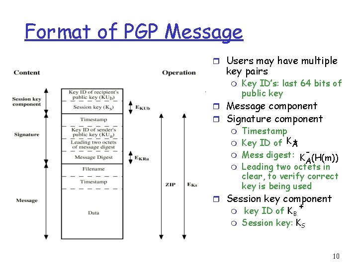 Format of PGP Message r Users may have multiple key pairs m Key ID's: