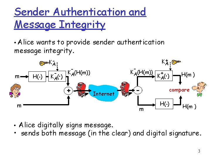 Sender Authentication and Message Integrity • Alice wants to provide sender authentication message integrity.