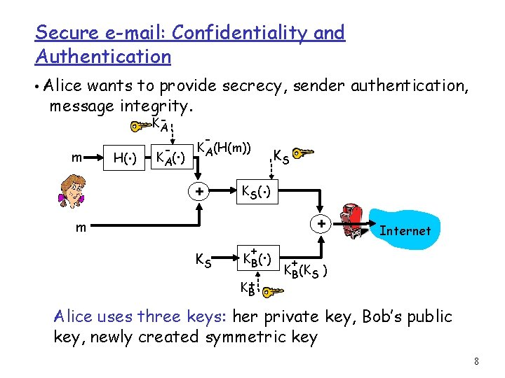 Secure e-mail: Confidentiality and Authentication • Alice wants to provide secrecy, sender authentication, message