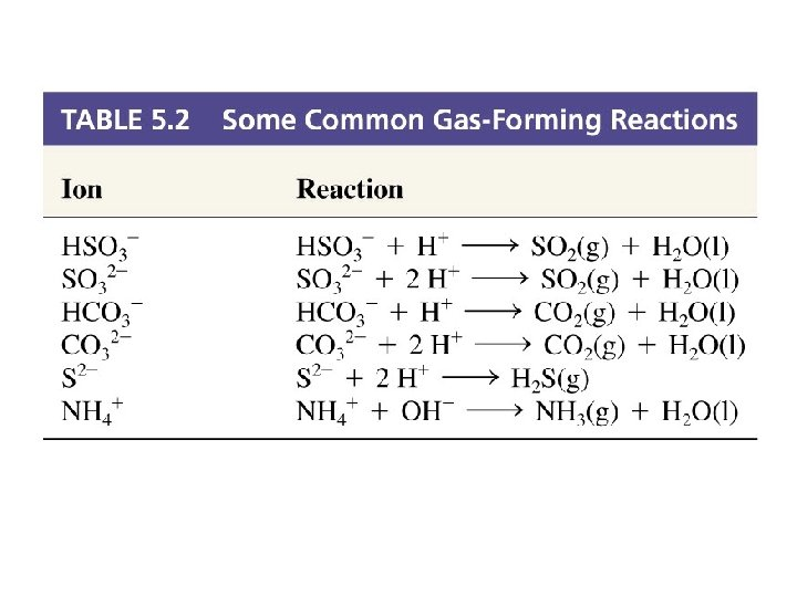 Gas Forming Reactions
