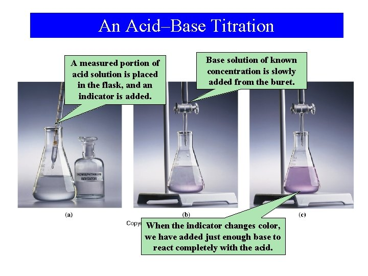 An Acid–Base Titration A measured portion of acid solution is placed in the flask,