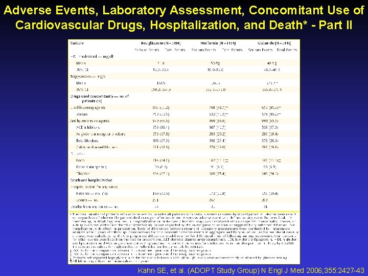 Adverse Events, Laboratory Assessment, Concomitant Use of Cardiovascular Drugs, Hospitalization, and Death* - Part