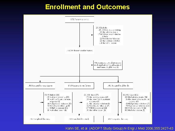 Enrollment and Outcomes Kahn SE, et al. (ADOPT Study Group) N Engl J Med