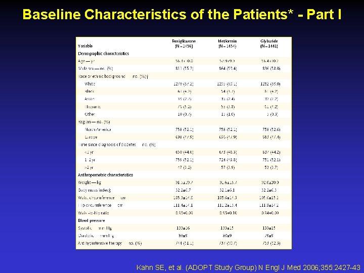 Baseline Characteristics of the Patients* - Part I Kahn SE, et al. (ADOPT Study