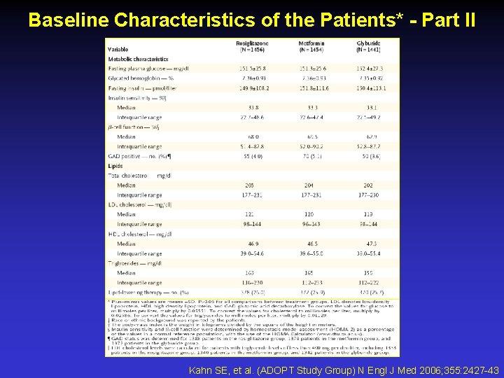 Baseline Characteristics of the Patients* - Part II Kahn SE, et al. (ADOPT Study