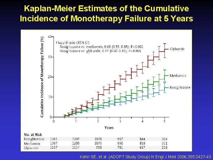 Kaplan-Meier Estimates of the Cumulative Incidence of Monotherapy Failure at 5 Years Kahn SE,