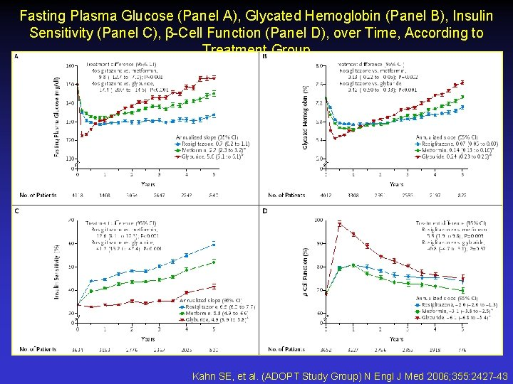 Fasting Plasma Glucose (Panel A), Glycated Hemoglobin (Panel B), Insulin Sensitivity (Panel C), β-Cell