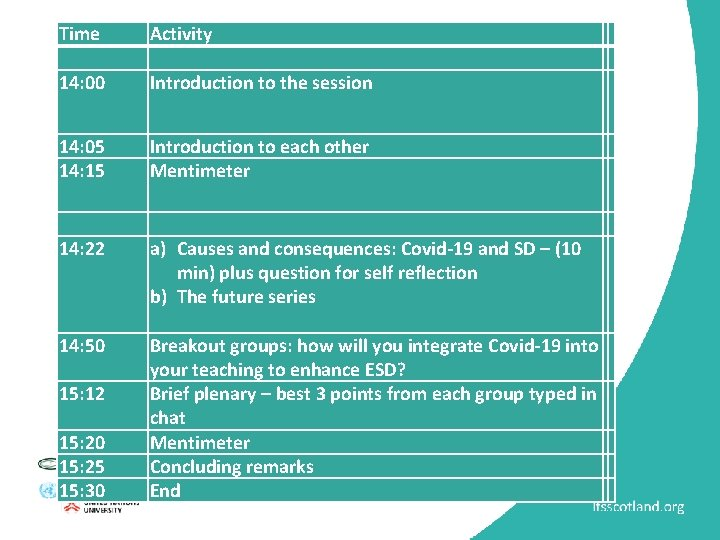 Time Activity 14: 00 Introduction to the session 14: 05 14: 15 Introduction to
