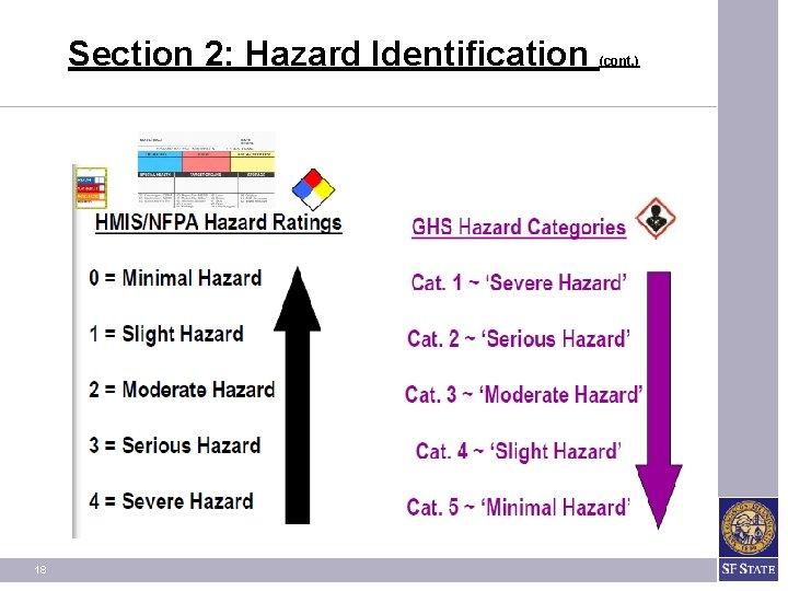 Section 2: Hazard Identification 18 (cont. )