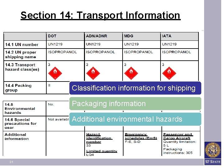 Section 14: Transport Information Classification information for shipping Packaging information Additional environmental hazards 31