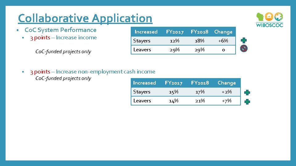 Collaborative Application Co. C System Performance • • 3 points – Increase income Co.
