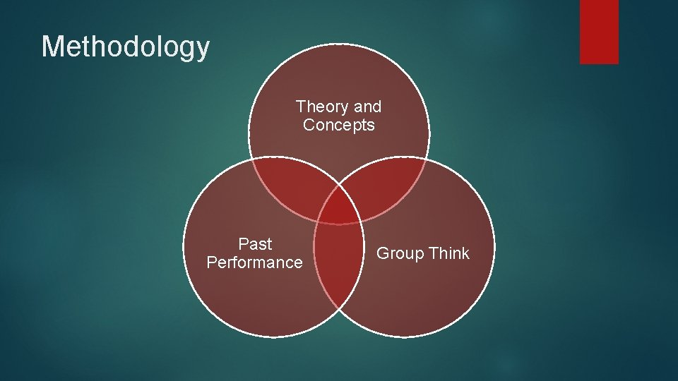 Methodology Theory and Concepts Past Performance Group Think