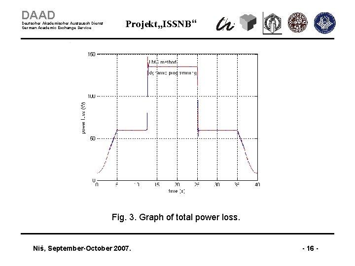 """DAAD Deutscher Akademischer Austausch Dienst German Academic Exchange Service Projekt """"ISSNB"""" Fig. 3. Graph"""