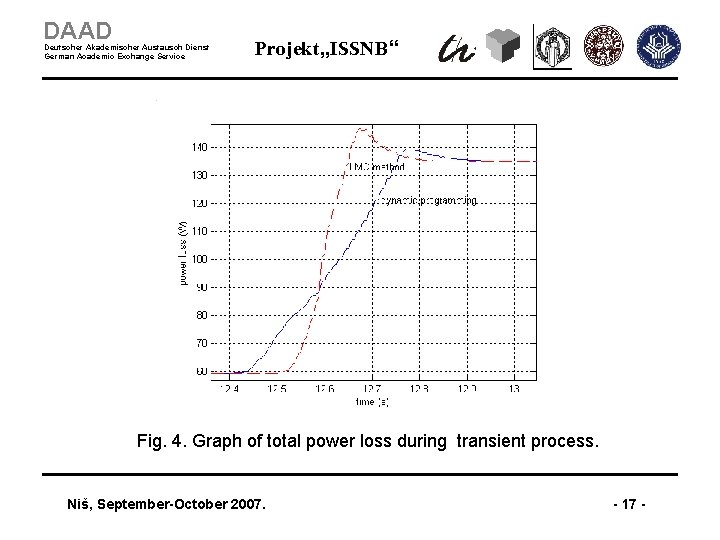 """DAAD Deutscher Akademischer Austausch Dienst German Academic Exchange Service Projekt """"ISSNB"""" Fig. 4. Graph"""