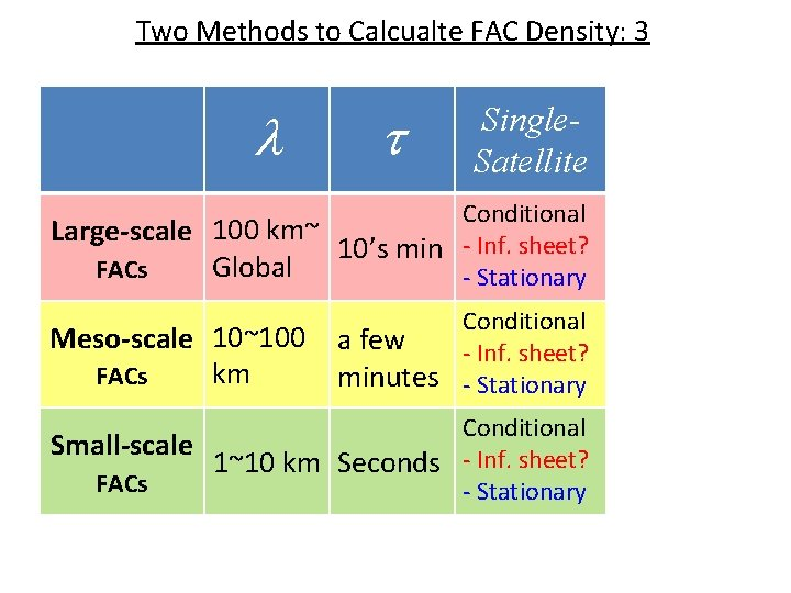 Two Methods to Calcualte FAC Density: 3 l t Single. Satellite Curl-B Conditional Applicable