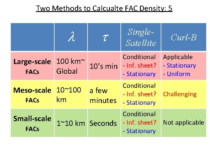 Two Methods to Calcualte FAC Density: 5 l t Single. Satellite Curl-B Conditional Applicable