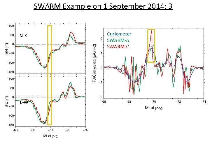 SWARM Example on 1 September 2014: 3 N-S E-W Curlometer SWARM-A SWARM-C