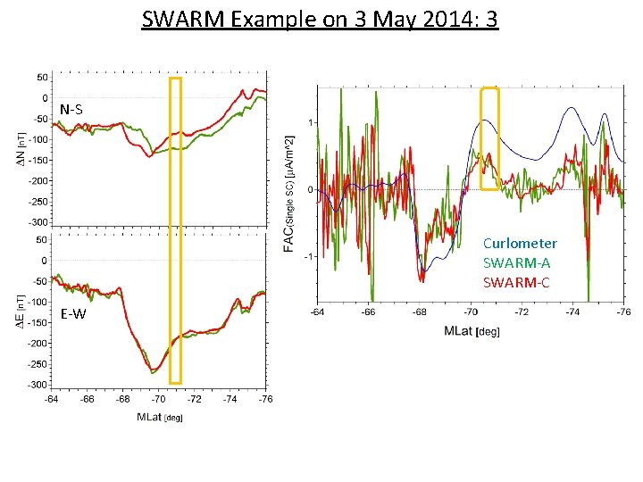 SWARM Example on 3 May 2014: 3 N-S Curlometer SWARM-A SWARM-C E-W