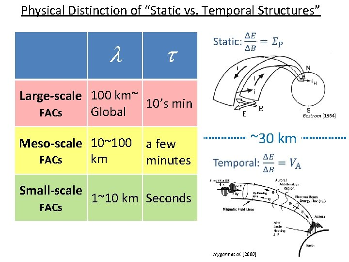 """Physical Distinction of """"Static vs. Temporal Structures"""" l t Single. Satellite Curl-B Conditional Applicable"""