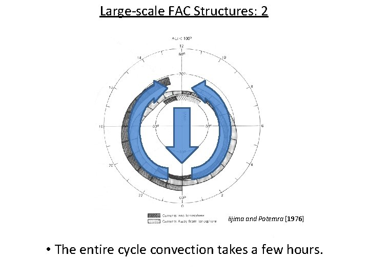 Large-scale FAC Structures: 2 Iijima and Potemra [1976] • The entire cycle convection takes