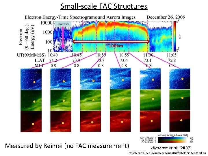 Small-scale FAC Structures ~100 km Measured by Reimei (no FAC measurement) Hirahara et al.